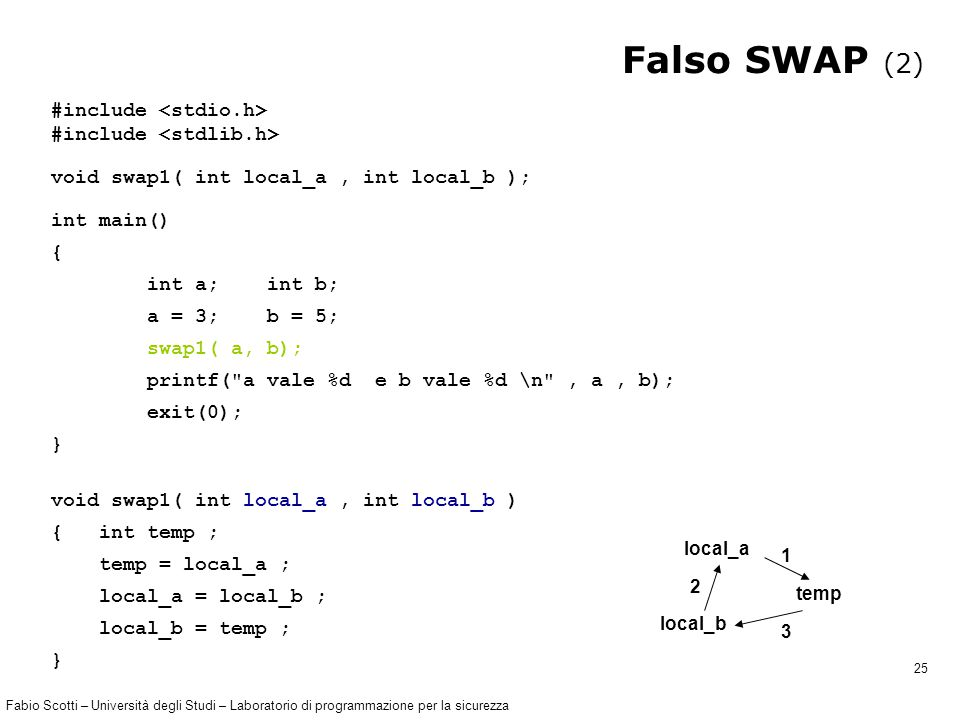 Fabio Scotti – Università degli Studi – Laboratorio di programmazione per la sicurezza 25 Falso SWAP (2) #include void swap1( int local_a, int local_b ); int main() { int a; int b; a = 3; b = 5; swap1( a, b); printf( a vale %d e b vale %d \n , a, b); exit(0); } void swap1( int local_a, int local_b ) { int temp ; temp = local_a ; local_a = local_b ; local_b = temp ; } local_a temp local_b 1 2 3