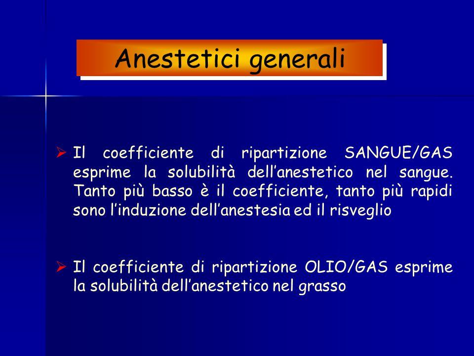  Il coefficiente di ripartizione SANGUE/GAS esprime la solubilità dell'anestetico nel sangue. Tanto più basso è il coefficiente, tanto più rapidi son