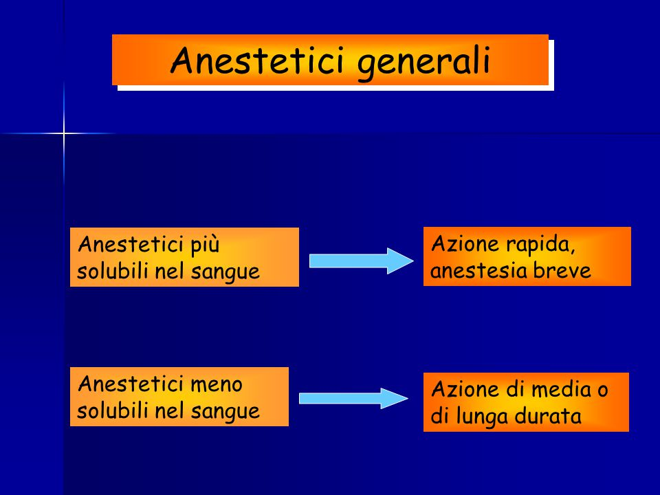 Anestetici meno solubili nel sangue Azione rapida, anestesia breve Azione di media o di lunga durata Anestetici più solubili nel sangue