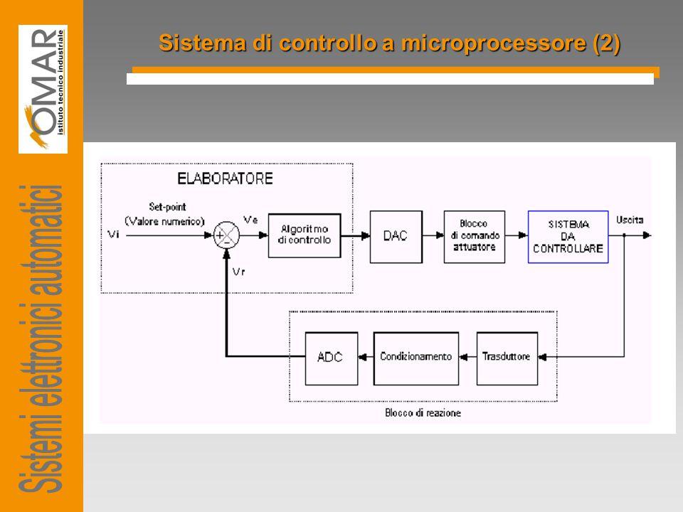 Sistema di controllo a microprocessore (3) Il blocco di reazione acquisisce la grandezza da controllare e la converte in formato digitale L'elaboratore legge il dato digitale, lo confronta con il valore di riferimento precedentemente impostato e invia il risultato dell'elaborazione al convertitore D/A..