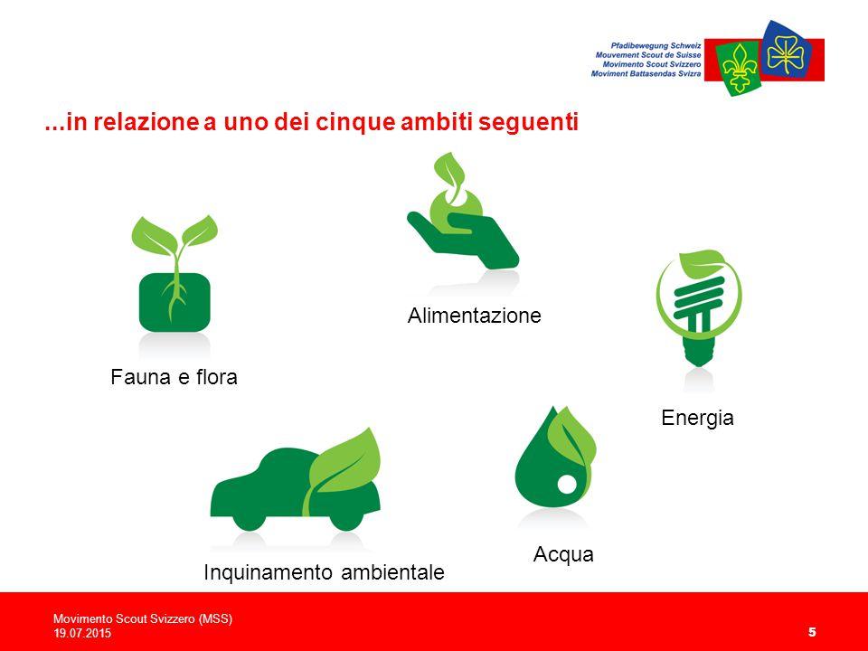 ...in relazione a uno dei cinque ambiti seguenti Movimento Scout Svizzero (MSS) 19.07.2015 5 Alimentazione Energia Inquinamento ambientale Acqua Fauna e flora