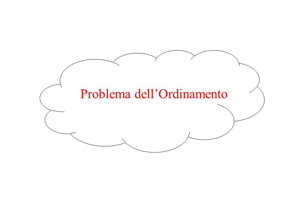 Problema dell'ordinamento Formulazione del problema –Si vuole ordinare una lista di elementi secondo una data proprietà P Esempio: – Dato il vettore V = {3,1,7,9,12,5,3,4,2,10} di N = 10 numeri interi, lo si ordini in modo tale che sia verificata la proprietà: P = { V[i]  V[i+1]  i=1,..