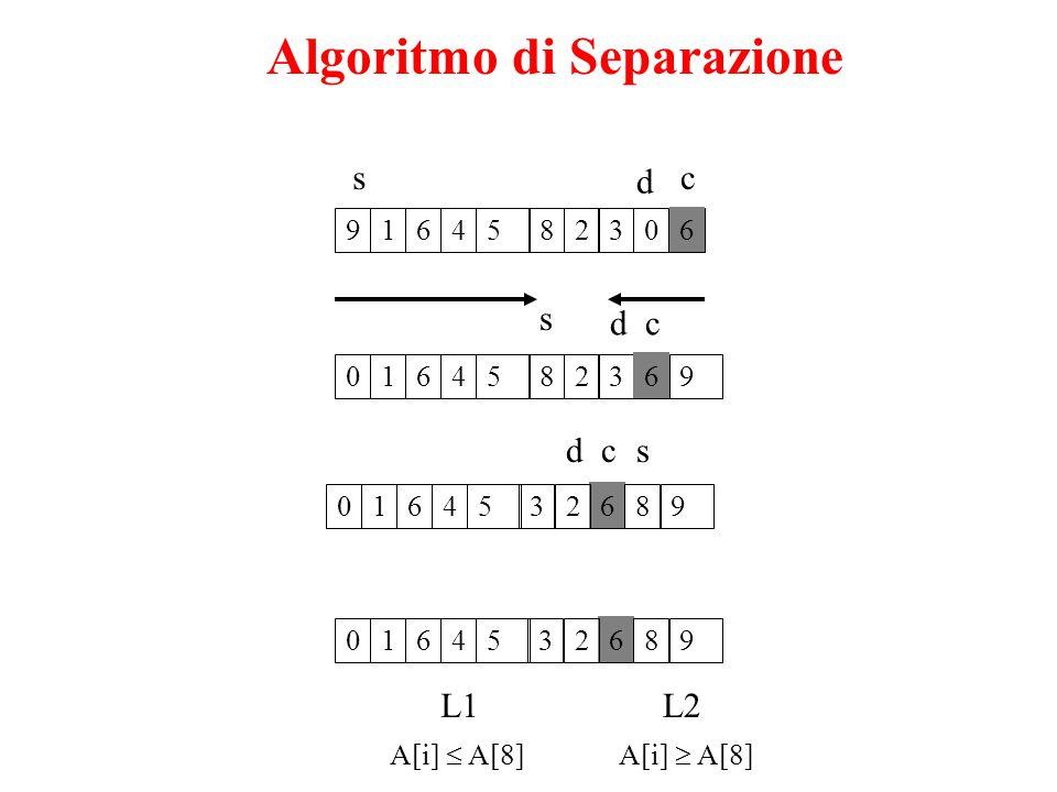 Algoritmo di Separazione 9362145806 s d c 0362145869 cd s 0662145389 scd 0662145389 L1L2 A[i]  A[8]A[i]  A[8]