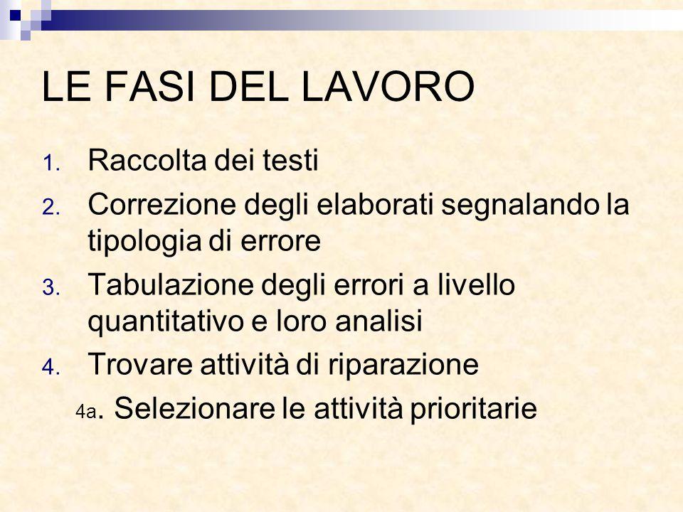 LE FASI DEL LAVORO 1. Raccolta dei testi 2. Correzione degli elaborati segnalando la tipologia di errore 3. Tabulazione degli errori a livello quantit