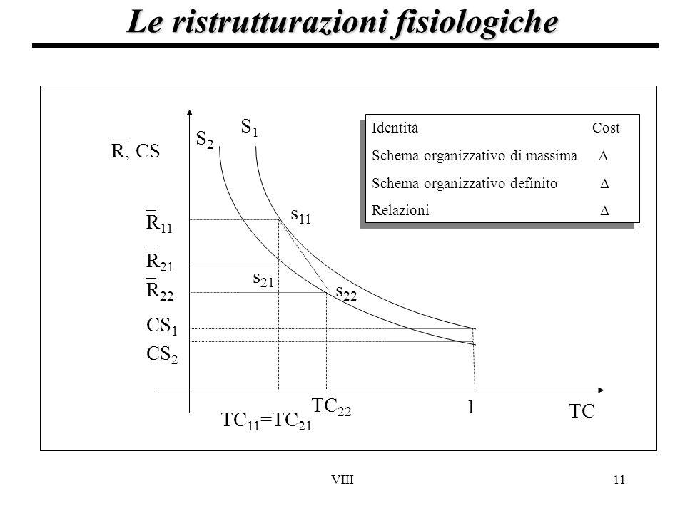 VIII11 Le ristrutturazioni fisiologiche TC 1 CS 2 CS 1  R 11  R 21 S1S1 S2S2 s 11 s 21 TC 11 =TC 21 s 22 TC 22  R 22 R, CS Identità Cost Schema org