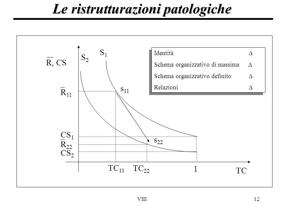 VIII12 Le ristrutturazioni patologiche TC 1 CS 2 CS 1  R 11  R 22 S1S1 S2S2 s 11 TC 11 TC 22 R, CS Identità  Schema organizzativo di massima  Sche
