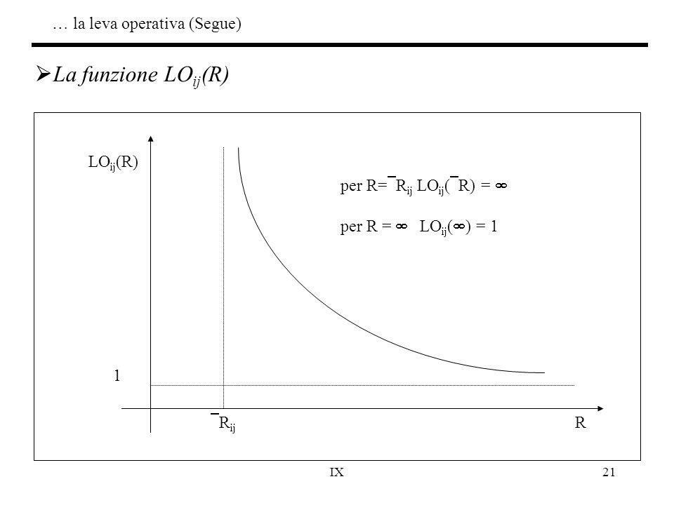 IX21 LO ij (R) R 1  R ij per R=  R ij LO ij (  R) =  per R =  LO ij (  ) = 1  La funzione LO ij (R) … la leva operativa (Segue)