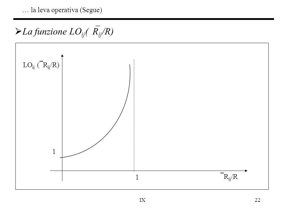 IX22  La funzione LO ij (  R ij /R) LO ij (  R ij /R)  R ij /R 1 1 … la leva operativa (Segue)