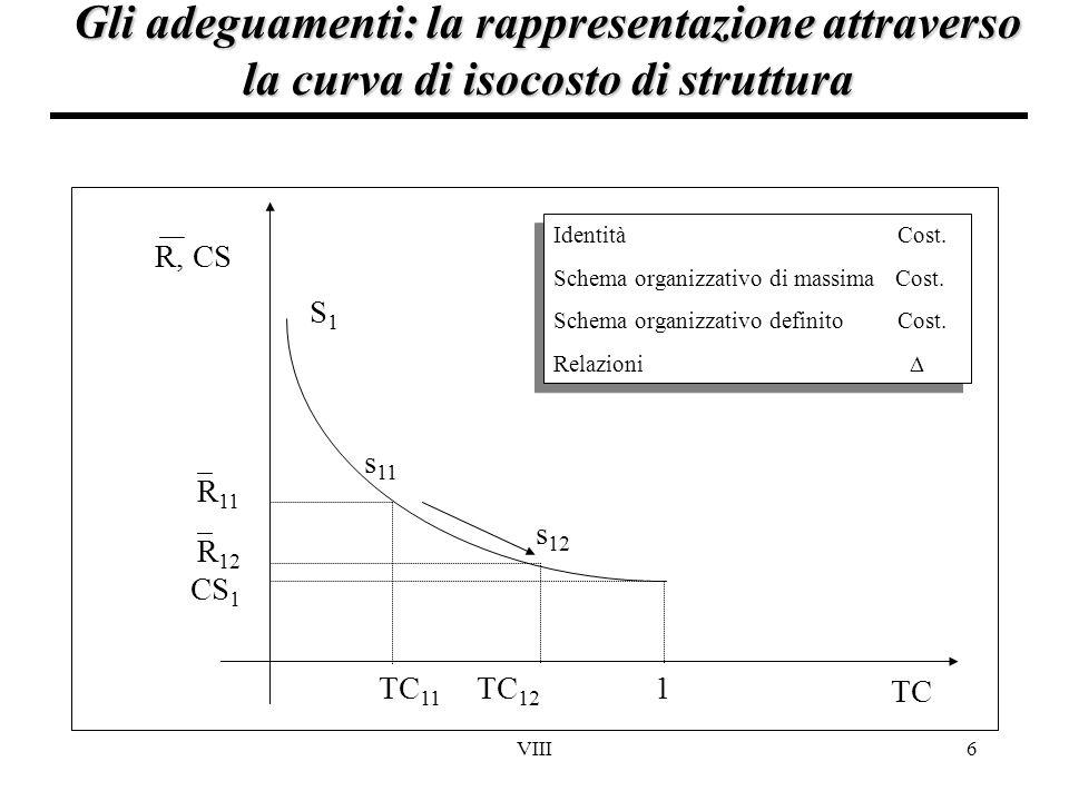 VIII6 Gli adeguamenti: la rappresentazione attraverso la curva di isocosto di struttura TC 12 TC 11  R 11 TC  R 12 S1S1 s 12 s 11 CS 1 1 R, CS Ident