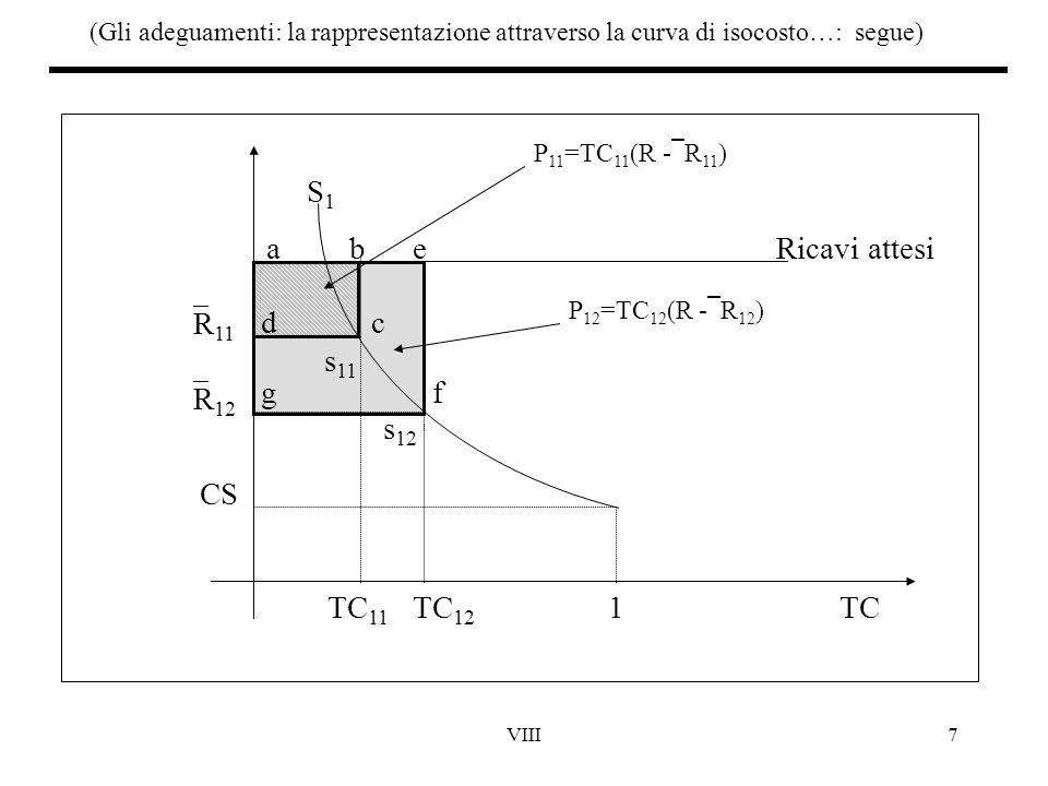 VIII7 (Gli adeguamenti: la rappresentazione attraverso la curva di isocosto…: segue) TC 11 TC 12 1TC S1S1  R 12  R 11 Ricavi attesi a CS be c d g f