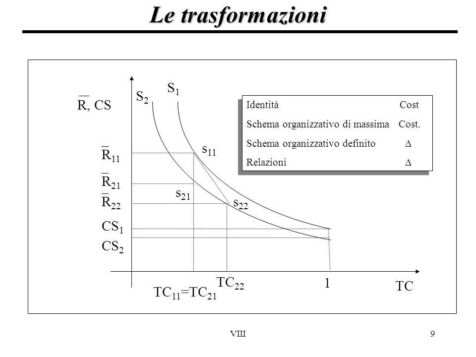 VIII9 Le trasformazioni TC 1 CS 2 CS 1  R 11  R 21 S1S1 S2S2 s 11 s 21 TC 11 =TC 21 s 22 TC 22  R 22 R, CS Identità Cost Schema organizzativo di ma