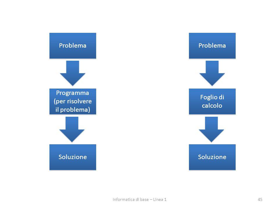 45Informatica di base – Linea 1 Problema Programma (per risolvere il problema) Soluzione Problema Foglio di calcolo Soluzione