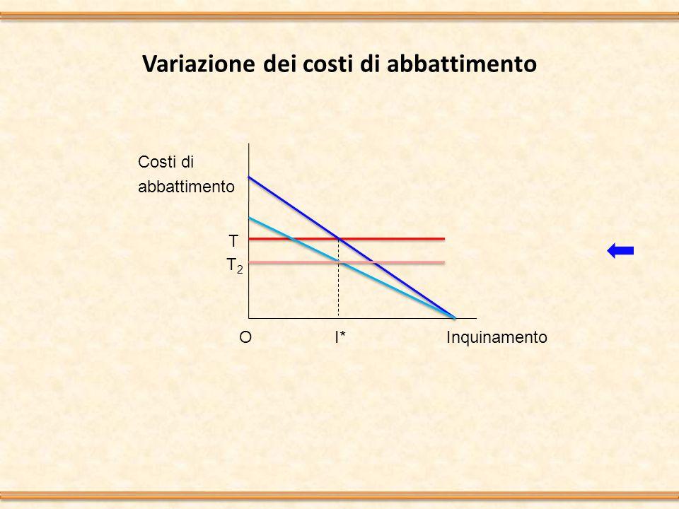 Variazione dei costi di abbattimento Inquinamento Costi di abbattimento T I*O T2T2