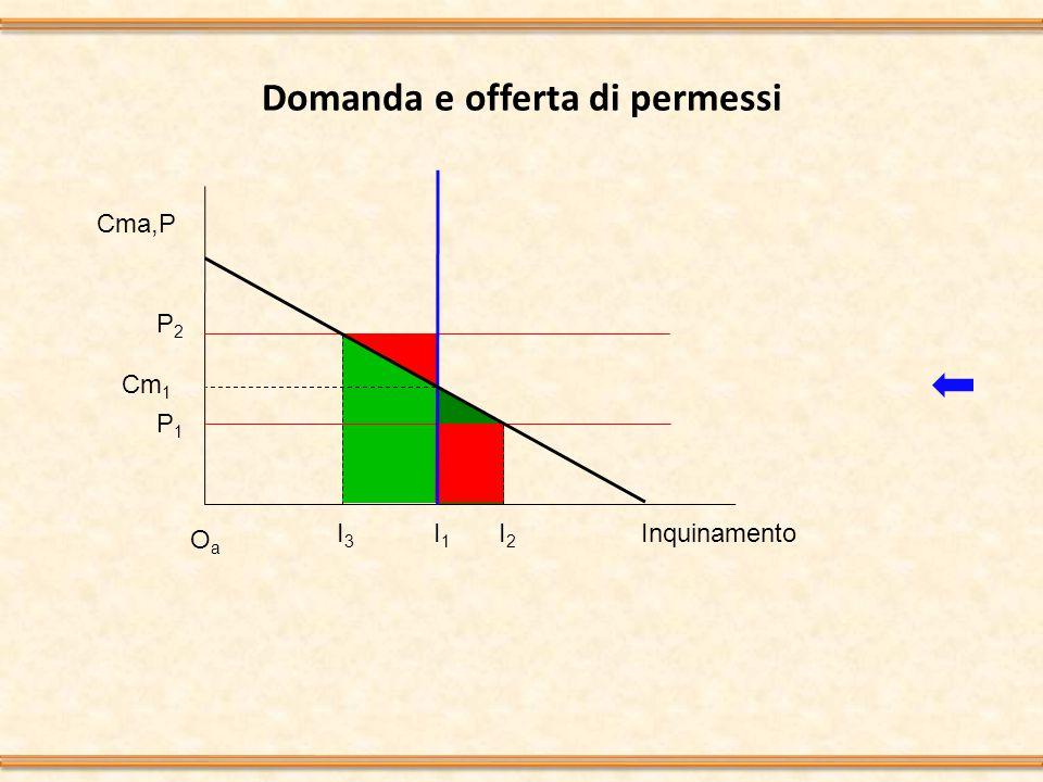 Domanda e offerta di permessi OaOa Inquinamento I1I1 Cma,P Cm 1 I2I2 P2P2 P1P1 I3I3
