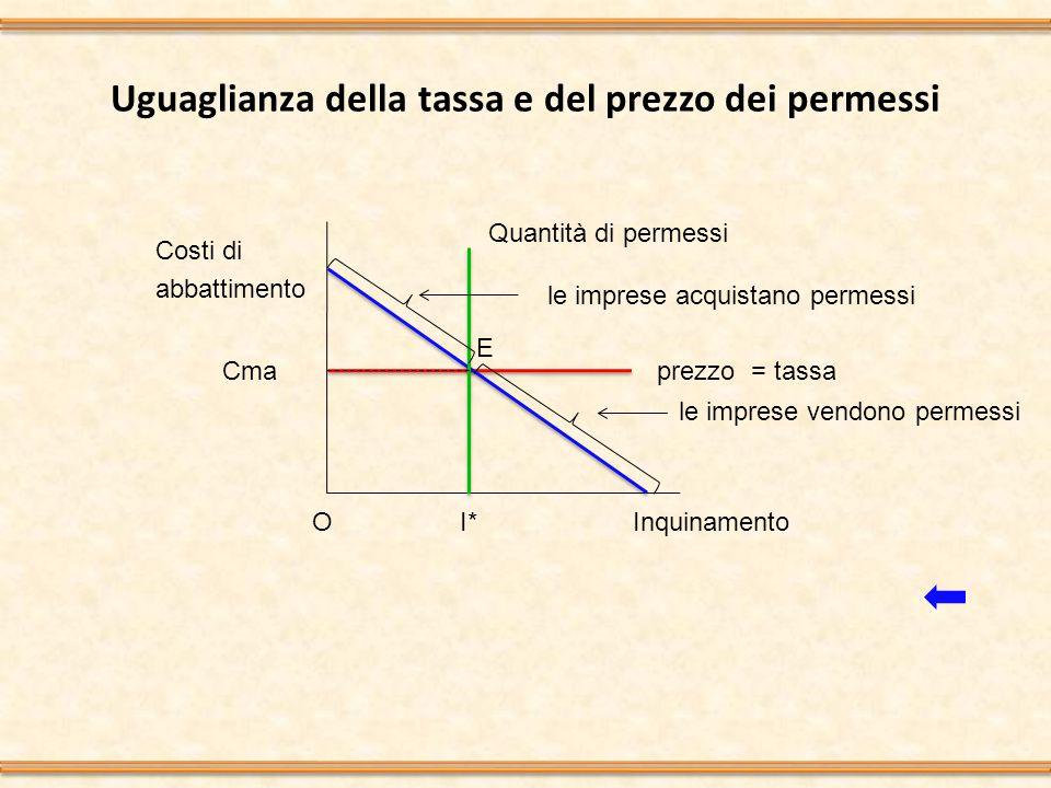 Uguaglianza della tassa e del prezzo dei permessi Inquinamento Costi di abbattimento I*O Quantità di permessi Cma prezzo= tassa le imprese acquistano permessi le imprese vendono permessi E