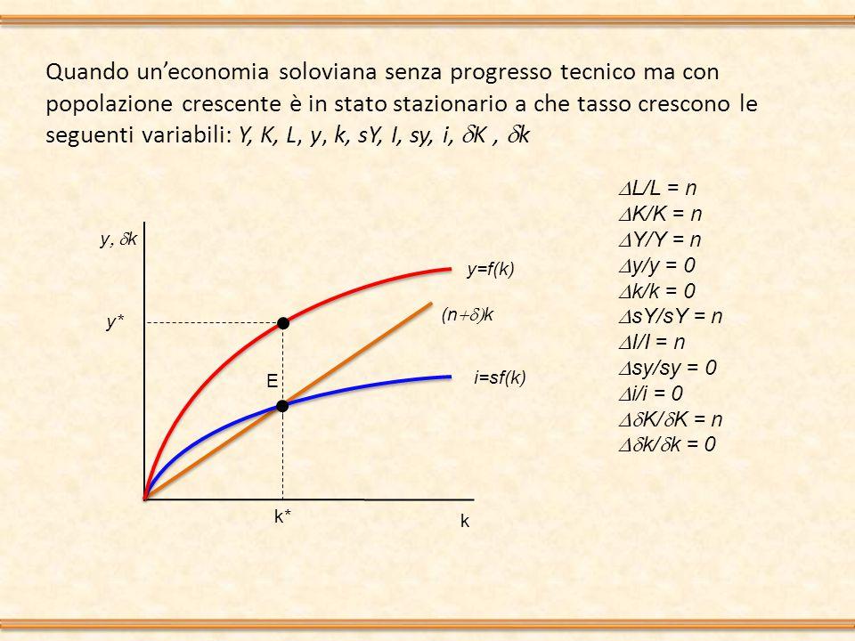 Quando un'economia soloviana senza progresso tecnico ma con popolazione crescente è in stato stazionario a che tasso crescono le seguenti variabili: Y, K, L, y, k, sY, I, sy, i,  K,  k y  k k i=sf(k) (n  k k* E y=f(k) y*  L/L = n  K/K = n  Y/Y = n  y/y = 0  k/k = 0  sY/sY = n  I/I = n  sy/sy = 0  i/i = 0  K/  K = n  k/  k = 0