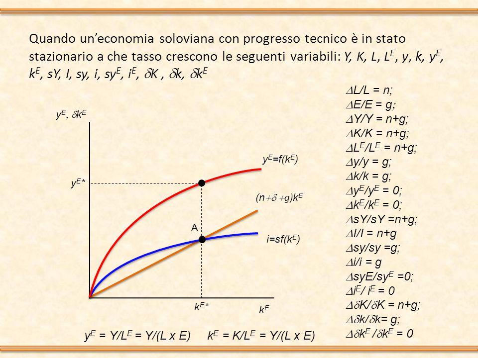 Quando un'economia soloviana con progresso tecnico è in stato stazionario a che tasso crescono le seguenti variabili: Y, K, L, L E, y, k, y E, k E, sY, I, sy, i, sy E, i E,  K,  k,  k E y E  k E kEkE i=sf(k E ) (n  g) k E y E =f(k E ) yE*yE* kE*kE* A  L/L = n;  E/E  = g   Y/Y = n+g;  K/K = n+g;  L E /L E = n+g;  y/y = g;  k/k = g;  y E /y E = 0;  k E /k E = 0;  sY/sY =n+g;  I/I = n+g  sy/sy =g;  i/i = g  syE/sy E =0;  i E / i E = 0  K/  K = n+g;  k/  k= g;  k E /  k E = 0 y E = Y/L E = Y/(L x E) k E = K/L E = Y/(L x E)