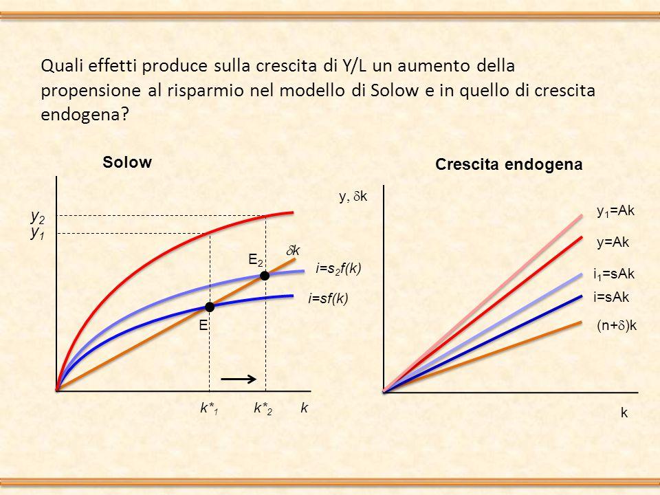 Quali effetti produce sulla crescita di Y/L un aumento della propensione al risparmio nel modello di Solow e in quello di crescita endogena.