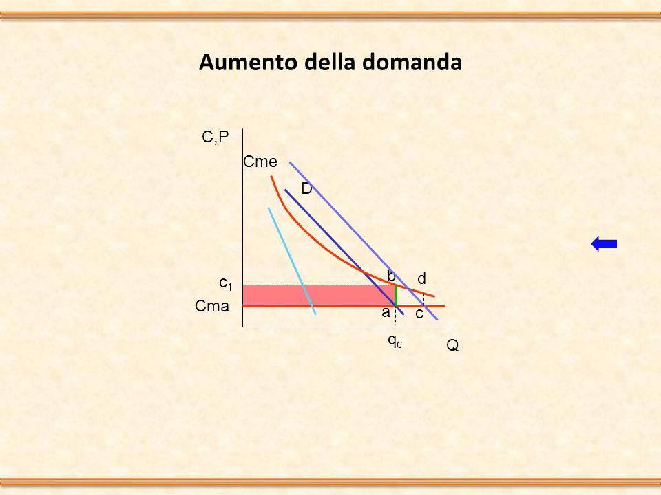 Aumento della domanda C,P Q D Cme c1c1 qcqc Cma a b d c