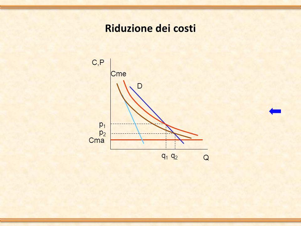 Riduzione dei costi C,P Q D Cme p1p1 q1q1 Cma p2p2 q2q2