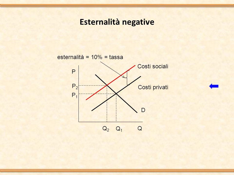 Esternalità negative P Q1Q1 QQ2Q2 P2P2 P1P1 Costi sociali D Costi privati esternalità = 10% = tassa