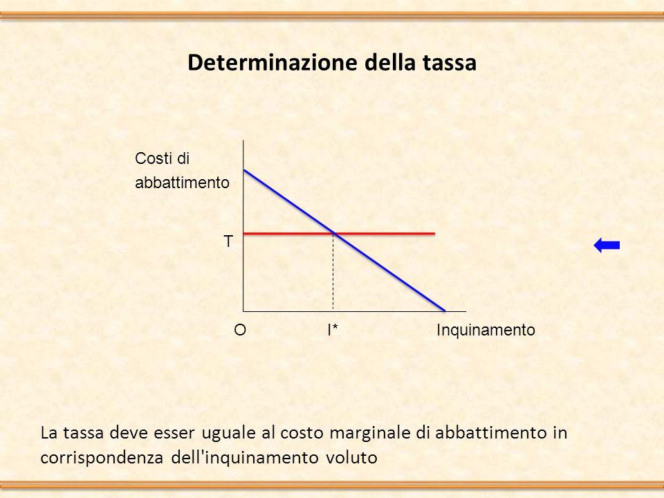 Determinazione della tassa La tassa deve esser uguale al costo marginale di abbattimento in corrispondenza dell inquinamento voluto Inquinamento Costi di abbattimento T I*O