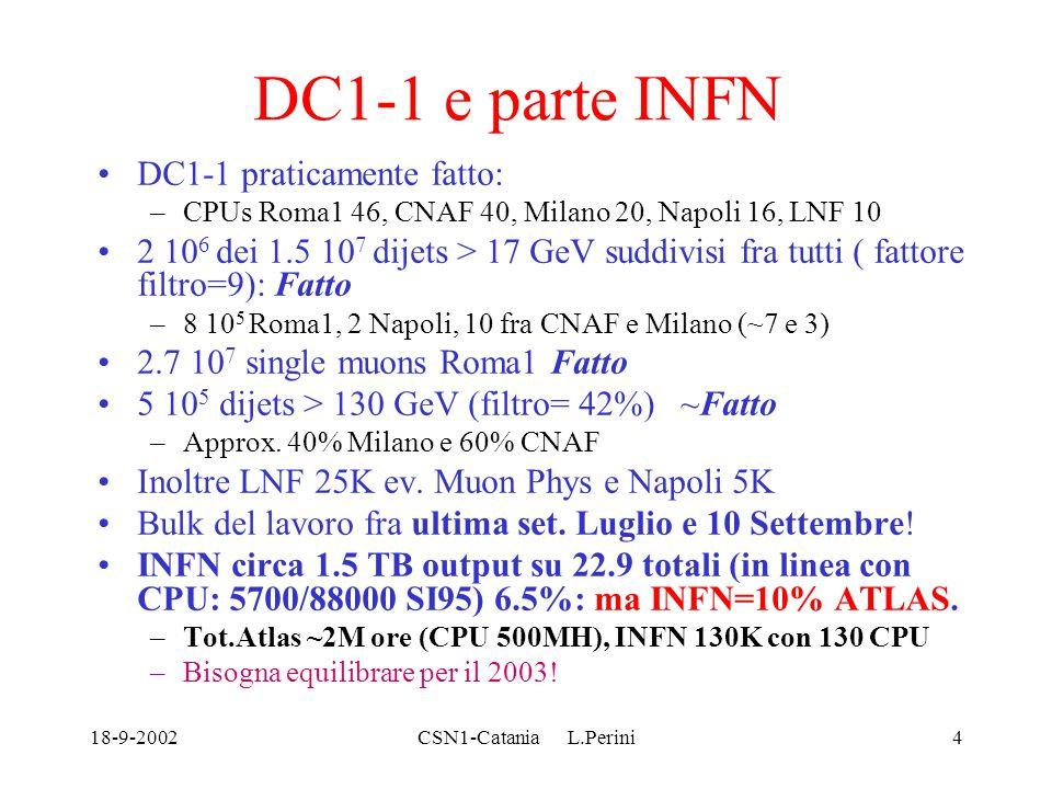 18-9-2002CSN1-Catania L.Perini4 DC1-1 e parte INFN DC1-1 praticamente fatto: –CPUs Roma1 46, CNAF 40, Milano 20, Napoli 16, LNF 10 2 10 6 dei 1.5 10 7 dijets > 17 GeV suddivisi fra tutti ( fattore filtro=9): Fatto –8 10 5 Roma1, 2 Napoli, 10 fra CNAF e Milano (~7 e 3) 2.7 10 7 single muons Roma1 Fatto 5 10 5 dijets > 130 GeV (filtro= 42%) ~Fatto –Approx.