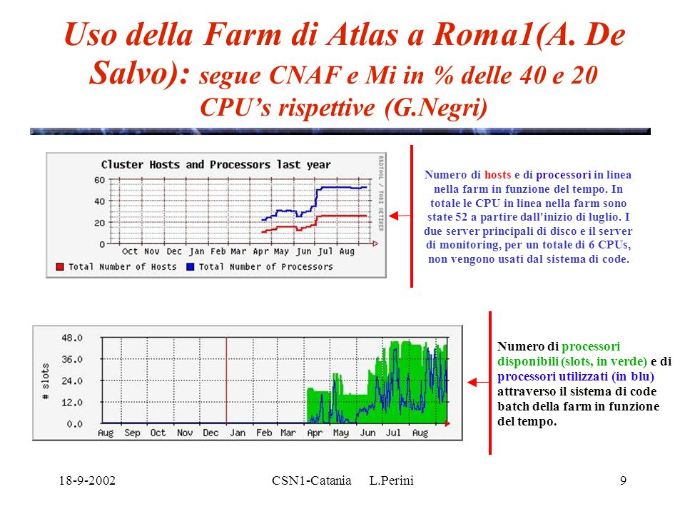 18-9-2002CSN1-Catania L.Perini9 Uso della Farm di Atlas a Roma1(A. De Salvo): segue CNAF e Mi in % delle 40 e 20 CPU's rispettive (G.Negri) Numero di