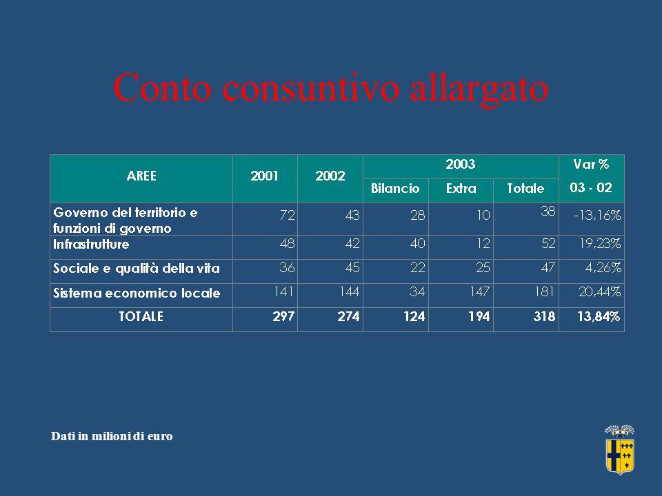 Conto consuntivo allargato Dati in milioni di euro