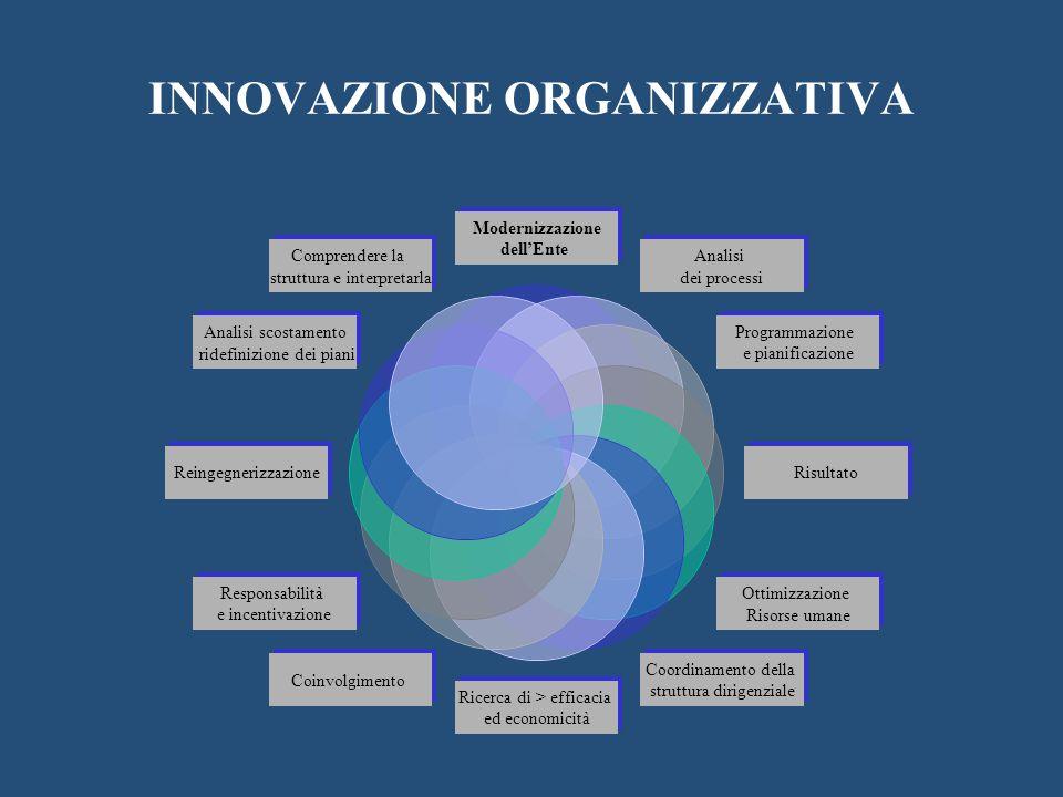 INNOVAZIONE ORGANIZZATIVA Modernizzazione dell'Ente Analisi dei processi Programmazione e pianificazione Risultato Ottimizzazione Risorse umane Coordinamento della struttura dirigenziale Ricerca di > efficacia ed economicità