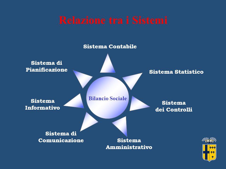 Relazione tra i Sistemi Bilancio Sociale Sistema di Comunicazione Sistema Contabile Sistema Statistico Sistema dei Controlli Sistema Amministrativo Sistema di Pianificazione Sistema Informativo