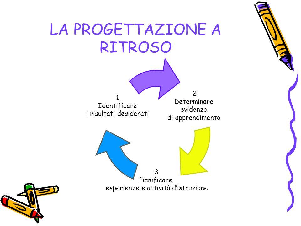 LA PROGETTAZIONE A RITROSO 2 Determinare evidenze di apprendimento 3 Pianificare esperienze e attività d'istruzione 1 Identificare i risultati desider