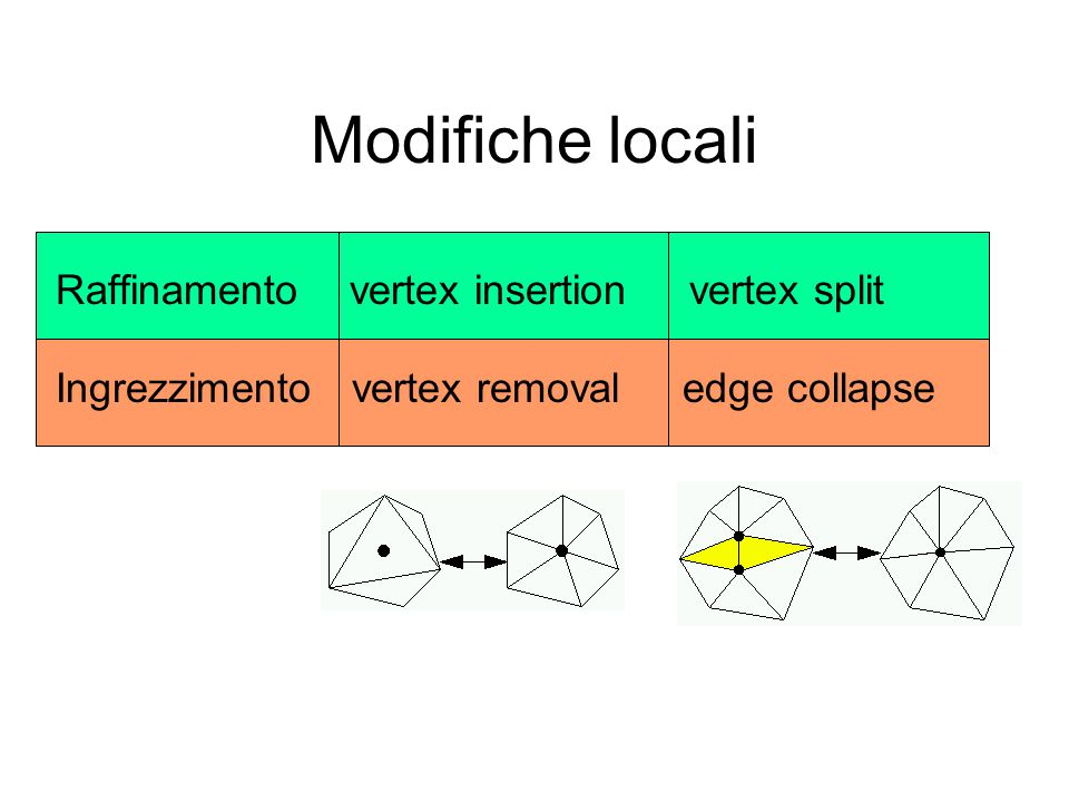 Raffinamento vertex insertion vertex split Ingrezzimento vertex removal edge collapse