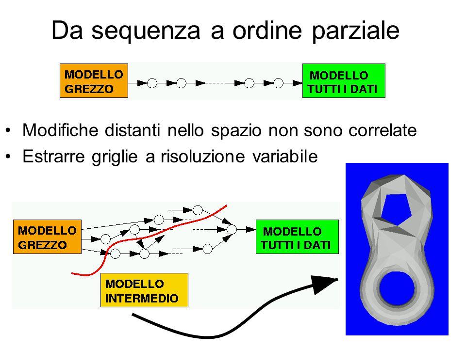 Da sequenza a ordine parziale Modifiche distanti nello spazio non sono correlate Estrarre griglie a risoluzione variabile