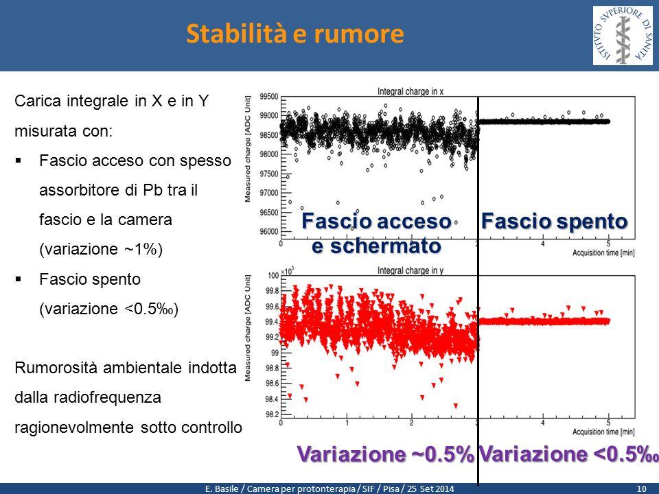 E. Basile / Camera per protonterapia / SIF / Pisa / 25 Set 2014 Fascio acceso e schermato Fascio spento Stabilità e rumore Carica integrale in X e in