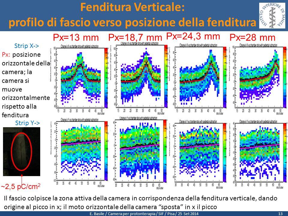 E. Basile / Camera per protonterapia / SIF / Pisa / 25 Set 2014 Strip X-> Strip Y-> Fenditura Verticale: profilo di fascio verso posizione della fendi