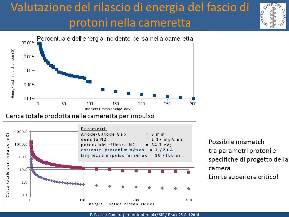 E. Basile / Camera per protonterapia / SIF / Pisa / 25 Set 2014 Valutazione del rilascio di energia del fascio di protoni nella cameretta Possibile mi