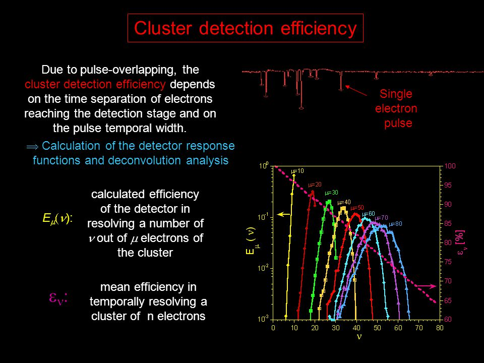 Due to pulse-overlapping, the cluster detection efficiency depends on the time separation of electrons reaching the detection stage and on the pulse temporal width.
