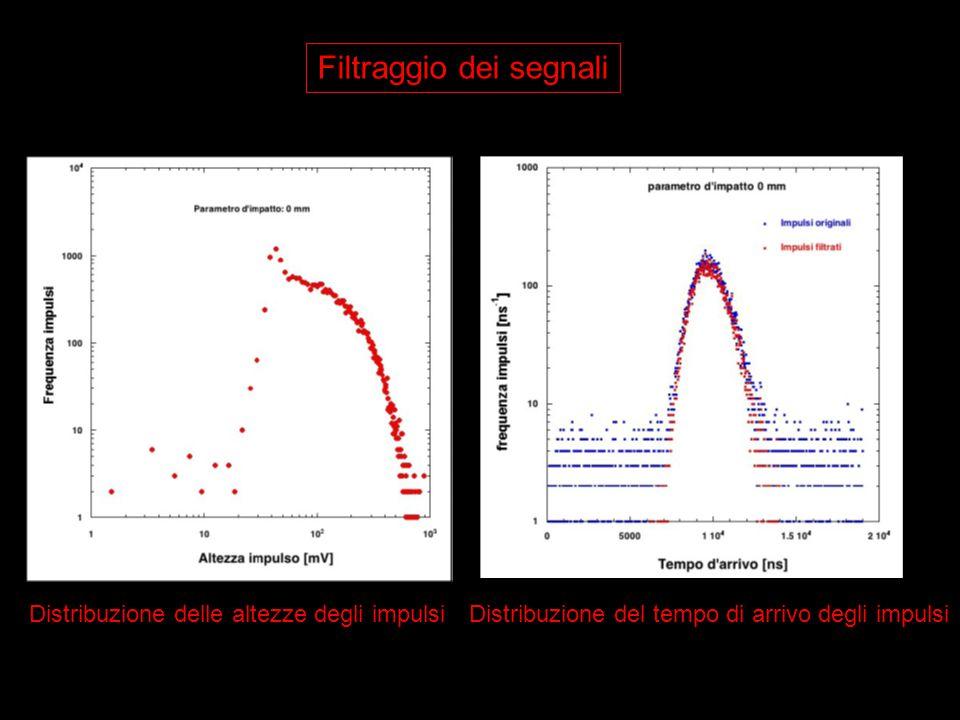 Distribuzione delle altezze degli impulsiDistribuzione del tempo di arrivo degli impulsi
