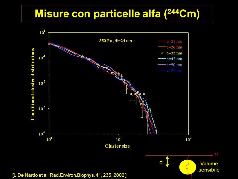 Misure con particelle alfa ( 244 Cm) [L.De Nardo et al. Rad.Environ.Biophys. 41, 235, 2002 ] Volume sensibile d 