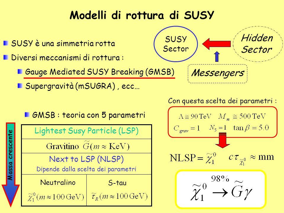 Modelli di rottura di SUSY SUSY Sector Hidden Sector Messengers SUSY è una simmetria rotta Diversi meccanismi di rottura : Gauge Mediated SUSY Breakin