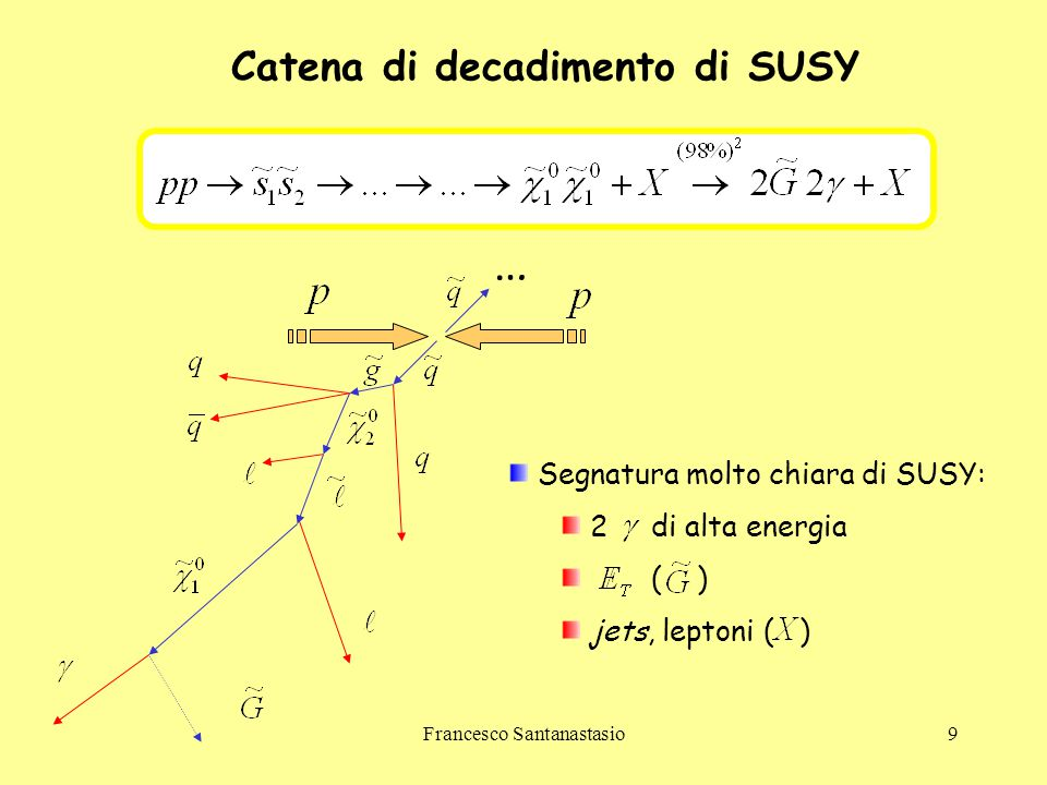 Francesco Santanastasio9 Catena di decadimento di SUSY Segnatura molto chiara di SUSY: 2 di alta energia ( ) jets, leptoni ( ) …