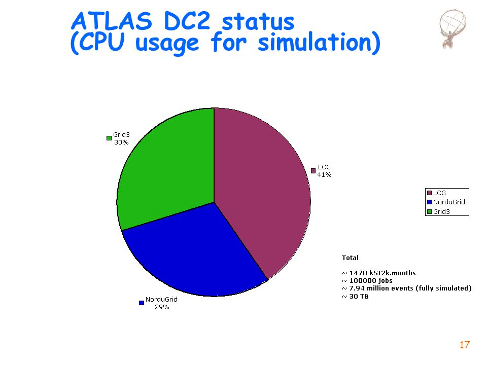 17 ATLAS DC2 status (CPU usage for simulation)