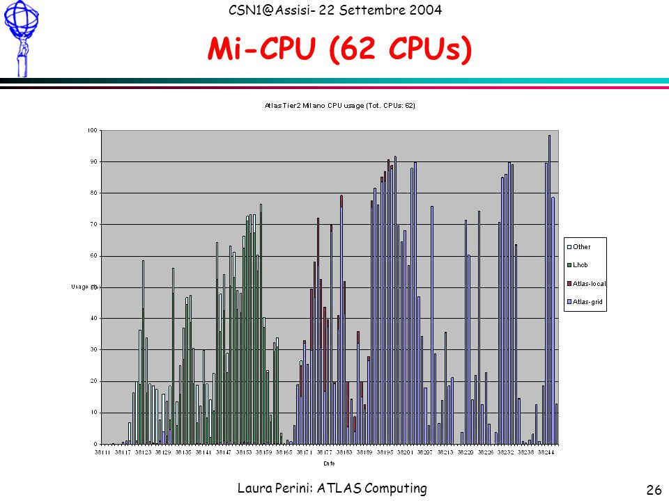 Laura Perini: ATLAS Computing CSN1@Assisi- 22 Settembre 2004 26 Mi-CPU (62 CPUs)