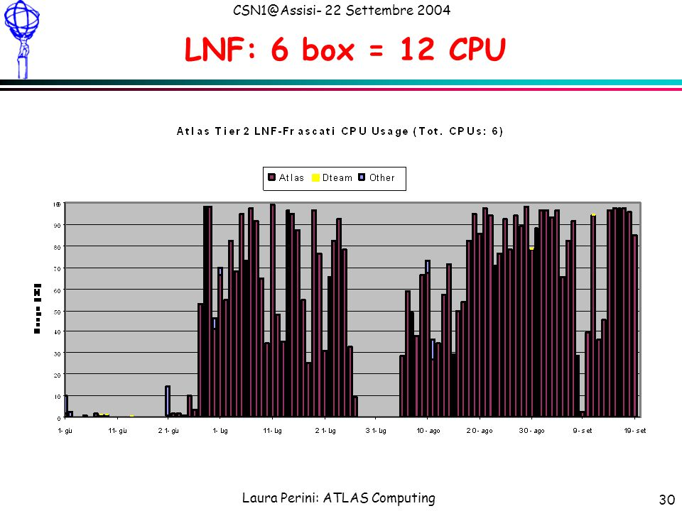 Laura Perini: ATLAS Computing CSN1@Assisi- 22 Settembre 2004 30 LNF: 6 box = 12 CPU