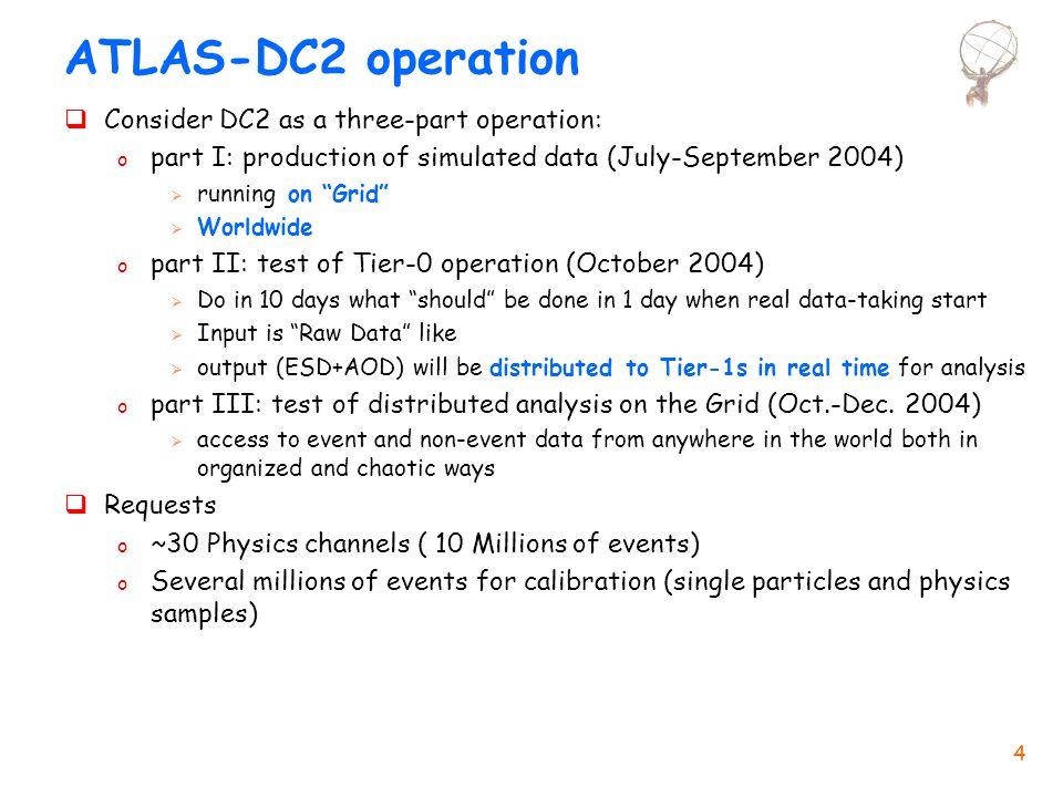 Laura Perini: ATLAS Computing CSN1@Assisi- 22 Settembre 2004 35 Preparazione in Italia per DC3 (1) l DC3 prevede la produzione dei dati equivalenti ad un mese di presa dati di ATLAS al 50% del rate finale (1.5x10 8 eventi) l Infrastruttura hardware (dovremmo avere a disposizione di ATLAS in Italia almeno il 10% delle risorse totali necessarie per DC3): nCPU e mass storage per produzione della simulazione nel Tier-1 e nei Tier-2 (1.5x10 7 eventi simulati): ~2000 kSI2k.mesi, ~75 TB  ~600 kSI2k per 4 mesi fra Tier-1 e tutti i Tier-2 (effic.