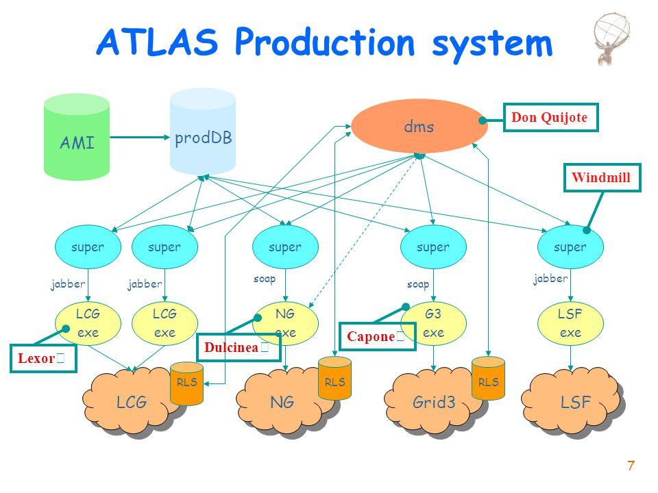 Laura Perini: ATLAS Computing CSN1@Assisi- 22 Settembre 2004 38 Richieste 2005 : Tier1&2 perDC3 l Il modello che si persegue e' n2/3 CPU al CNAF e 1/3 Tier2 (indipendente da numero Tier2) nNastro tutto al CNAF nDisco per ora come CPU, in futuro AOD e formati piu' ridotti in Tier2 il resto in Tier1  Distribuzione Tier1-Tier2 per DC3: T1 350k SI2K con 45 TB somma T2 250kSI2K con 30 TB nRichieste AGGIUNTIVE per 2005 T1 210 kSI2K 37 TB disco RAID 150 TB nastro  somma T2 110kSI2K e 14 TB proposta LNF 16 kSI2K e 2 TB per ciascuno di altri 3 (MI, Roma1,Na) 30 kSI2K e 4 TB disco RAID = 5 TB RAW  Costi 2.2 kEuro per 1 biprocessore rack mounted da 2kSI2k, 3 kEuro per 1TB disco RAW.