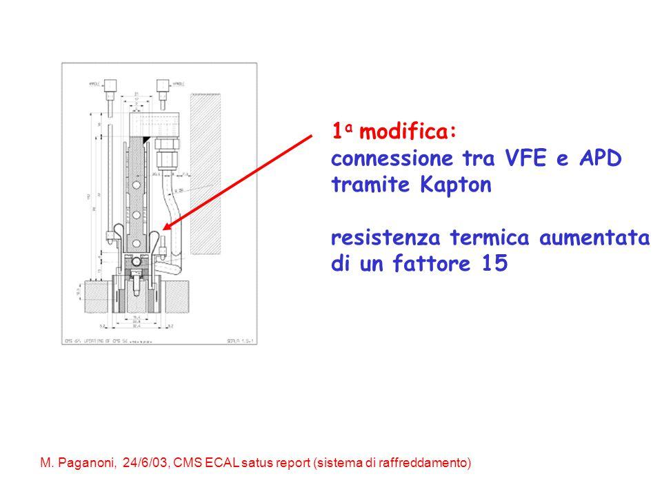 M. Paganoni, 24/6/03, CMS ECAL satus report (sistema di raffreddamento) 1 a modifica: connessione tra VFE e APD tramite Kapton resistenza termica aume
