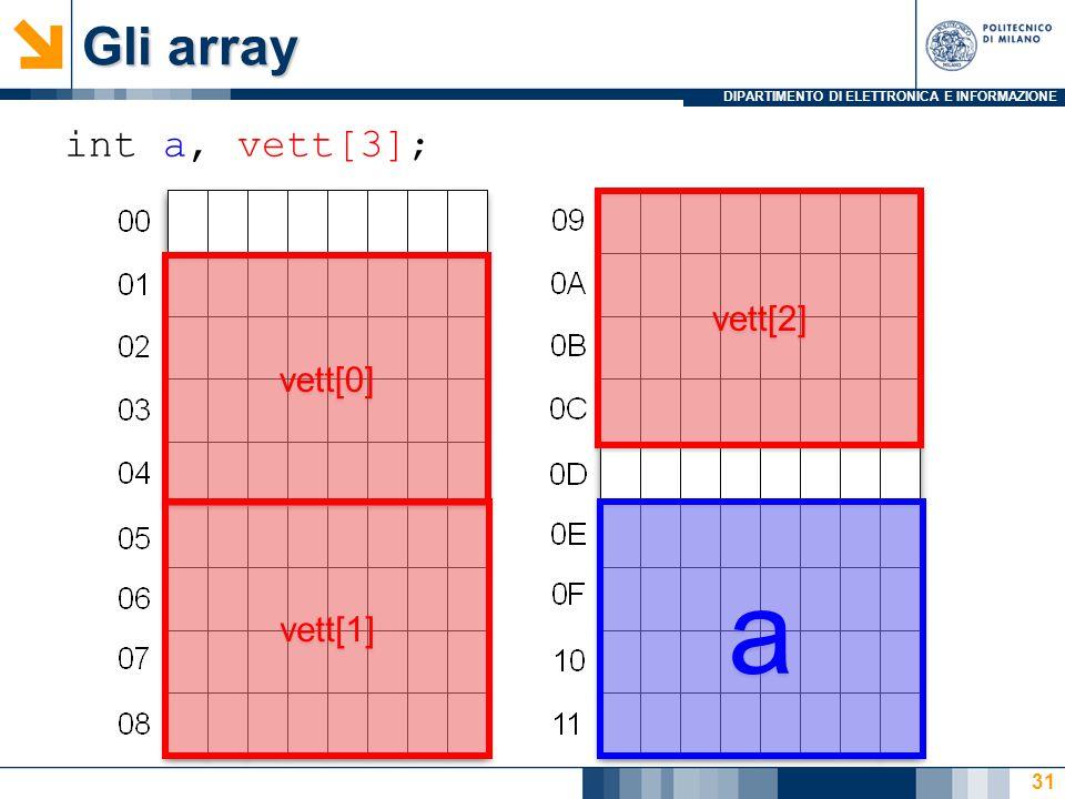 DIPARTIMENTO DI ELETTRONICA E INFORMAZIONE 31 int a, vett[3]; Gli array vett[0] vett[1] vett[2] a a