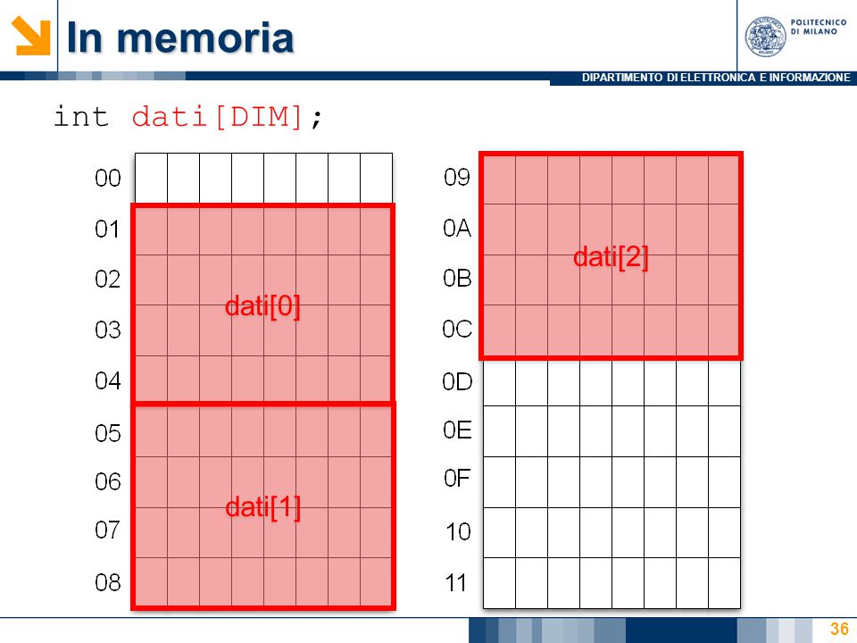 DIPARTIMENTO DI ELETTRONICA E INFORMAZIONE 36 int dati[DIM]; In memoria dati[0] dati[1] dati[2]